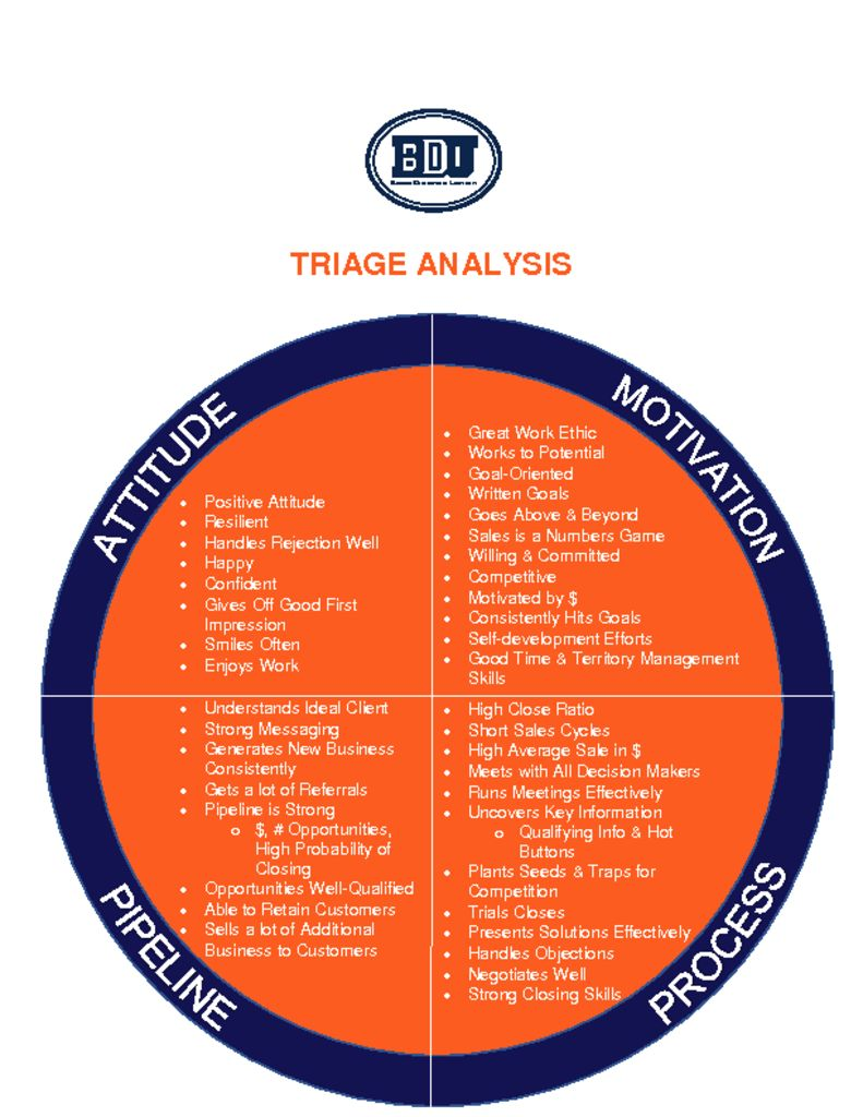 thumbnail of BDU Triage Analysis Visual 2